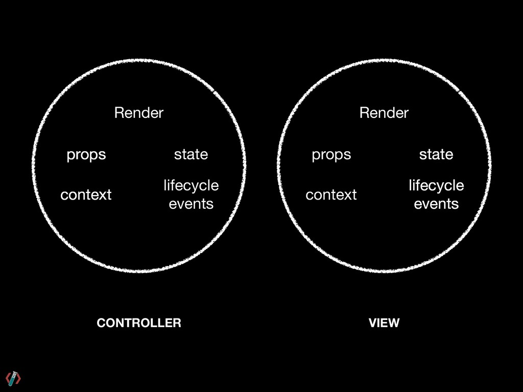 CONTROLLER Render props context state lifecycle...