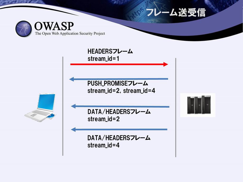 フレーム送受信 HEADERSフレーム stream_id=1 PUSH_PROMISEフレー...