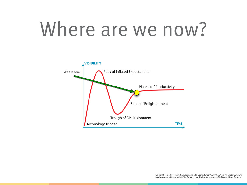 """Where are we now? """"Gartner Hype Cycle"""" by Jerem..."""