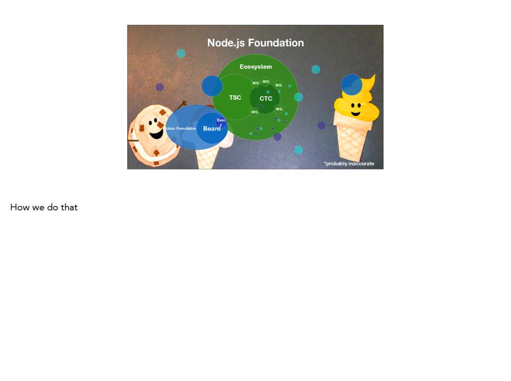 TSC Node.js Foundation Board Ecosystem Exec s L...