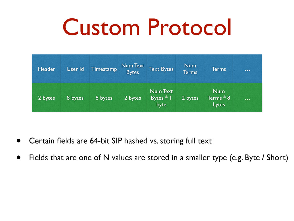 Custom Protocol Header User Id Timestamp Num Te...