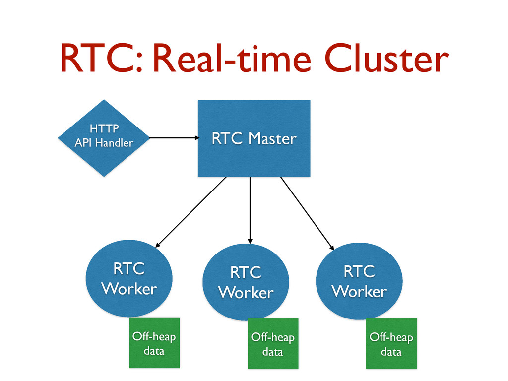 RTC: Real-time Cluster RTC Master RTC Worker RT...