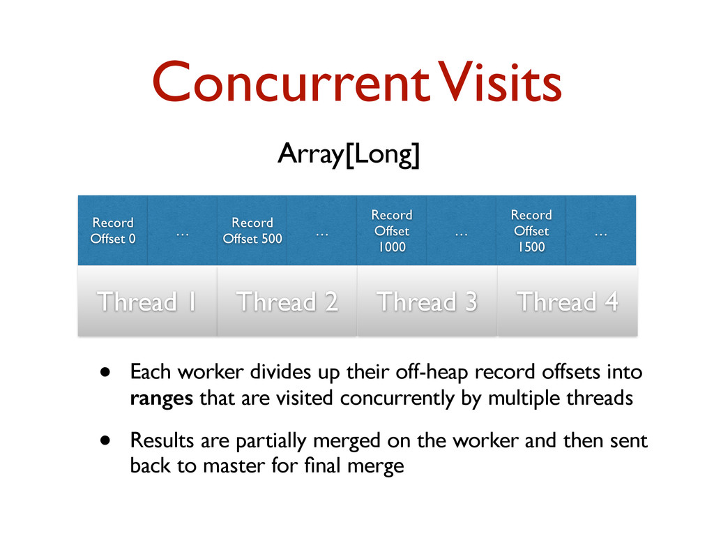 Concurrent Visits Record Offset 0 … Record Offs...