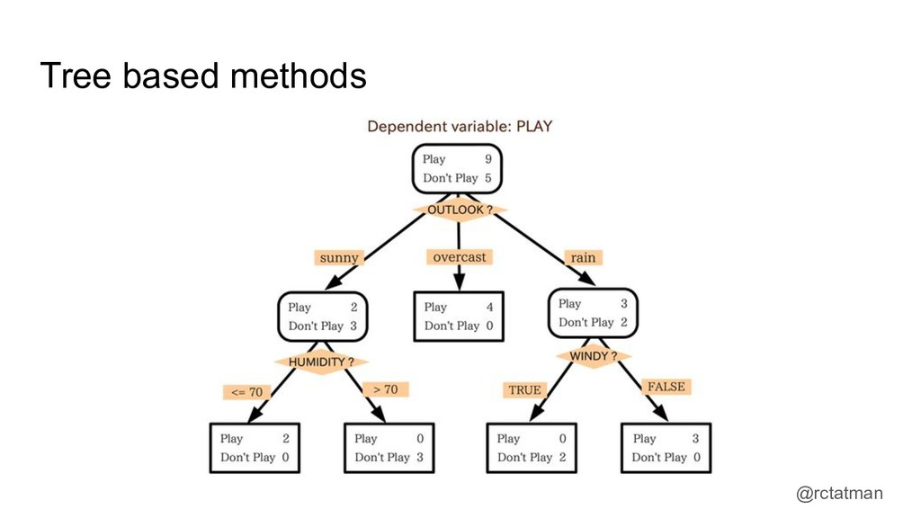 @rctatman Tree based methods