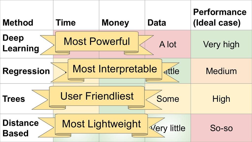 @rctatman Method Time Money Data Performance (I...