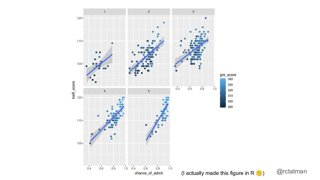 @rctatman (I actually made this figure in R )