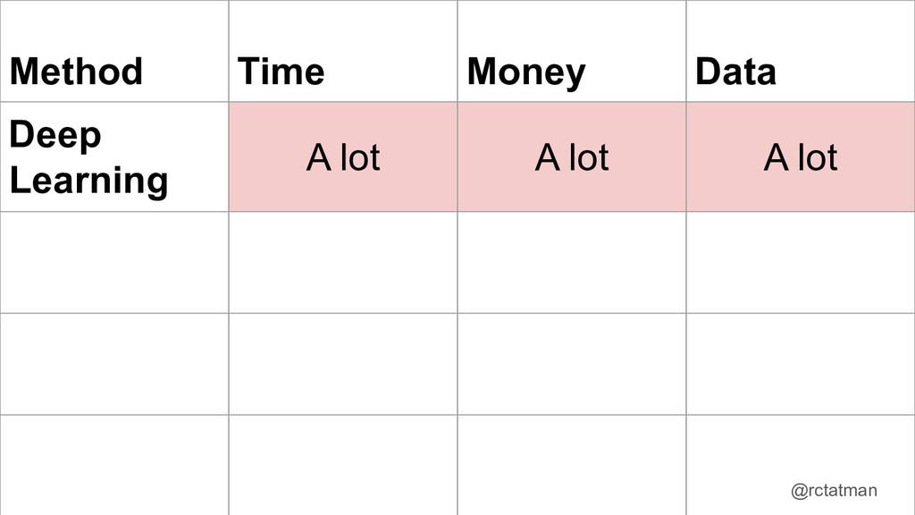 @rctatman Method Time Money Data Deep Learning ...