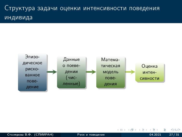 Структура задачи оценки интенсивности поведения...