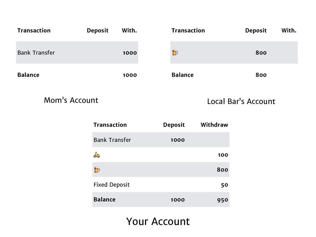 Transaction Deposit Withdraw Bank Transfer 1000...