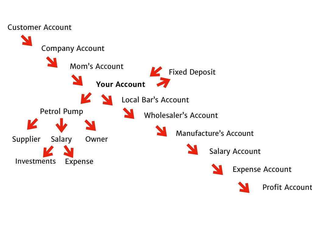 Customer Account Company Account Mom's Account ...