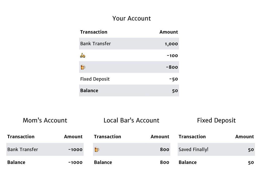 Transaction Amount Bank Transfer 1,000  -100  -...