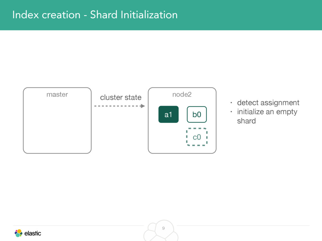 9 Index creation - Shard Initialization master ...