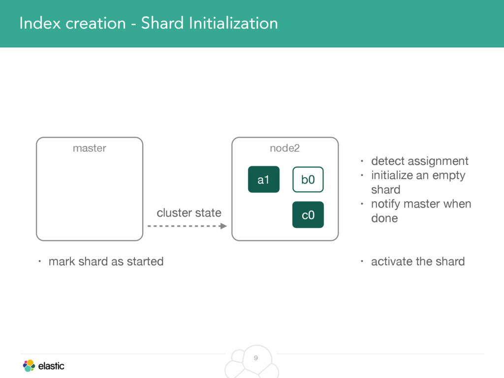 9 Index creation - Shard Initialization master ...
