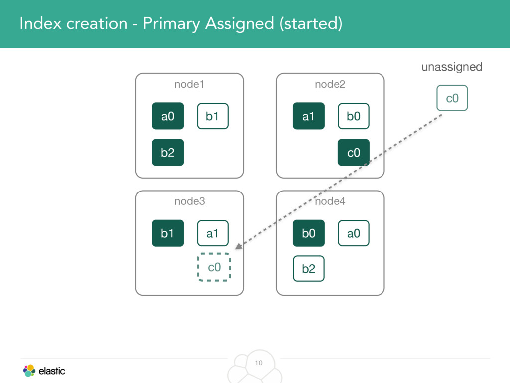 10 Index creation - Primary Assigned (started) ...