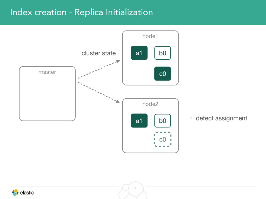 11 Index creation - Replica Initialization mast...