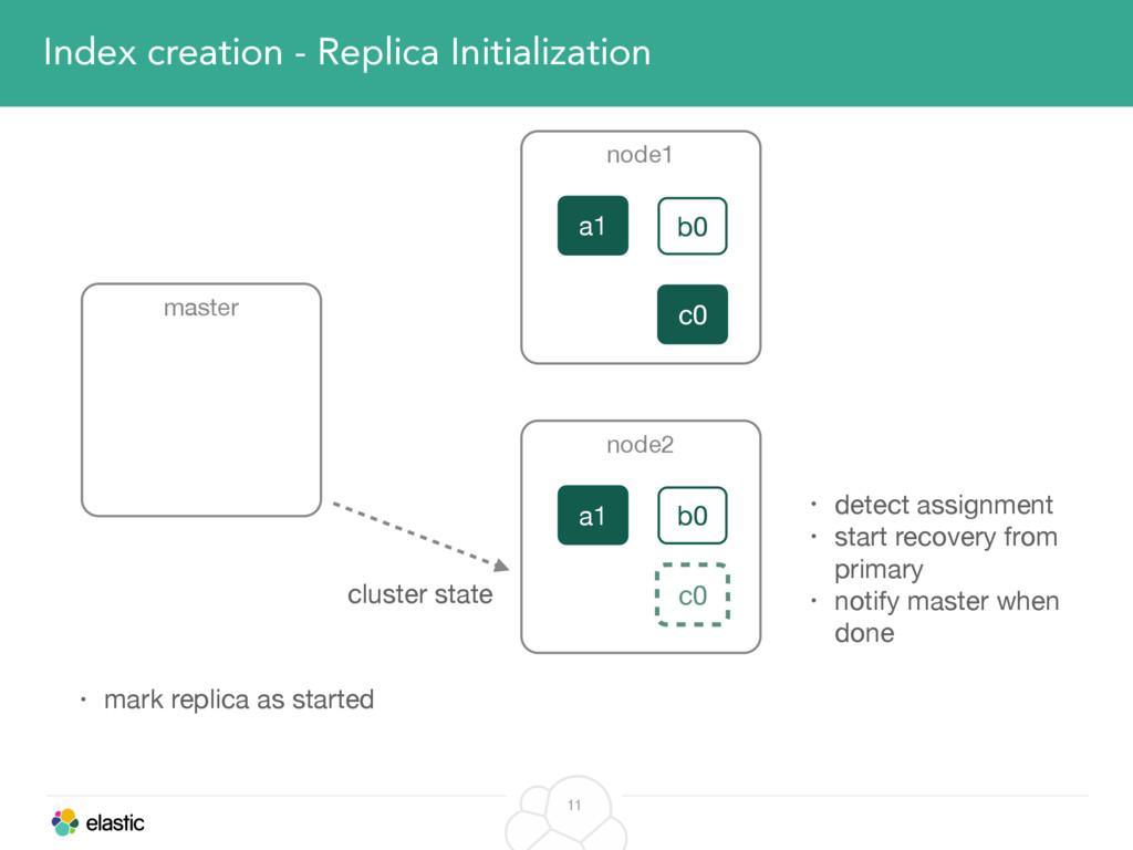 11 Index creation - Replica Initialization mast...