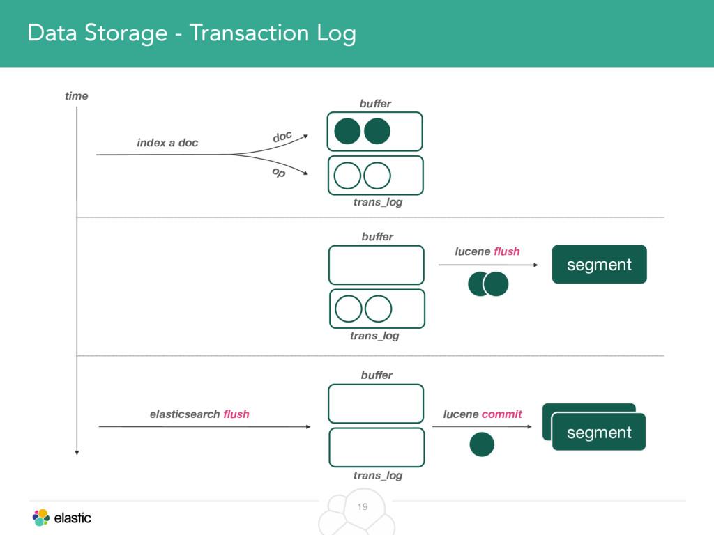19 Data Storage - Transaction Log index a doc t...