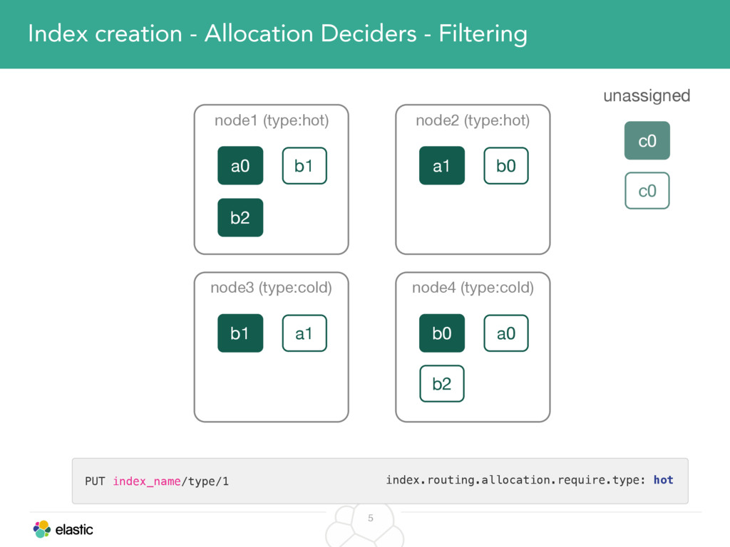 5 Index creation - Allocation Deciders - Filter...