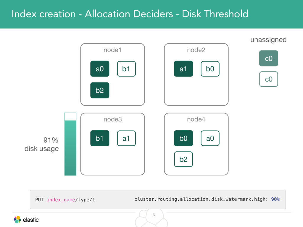 6 Index creation - Allocation Deciders - Disk T...
