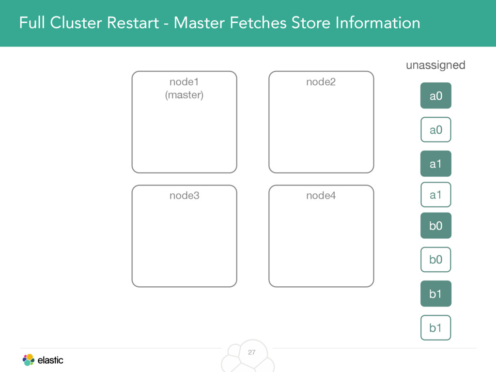 27 Full Cluster Restart - Master Fetches Store ...