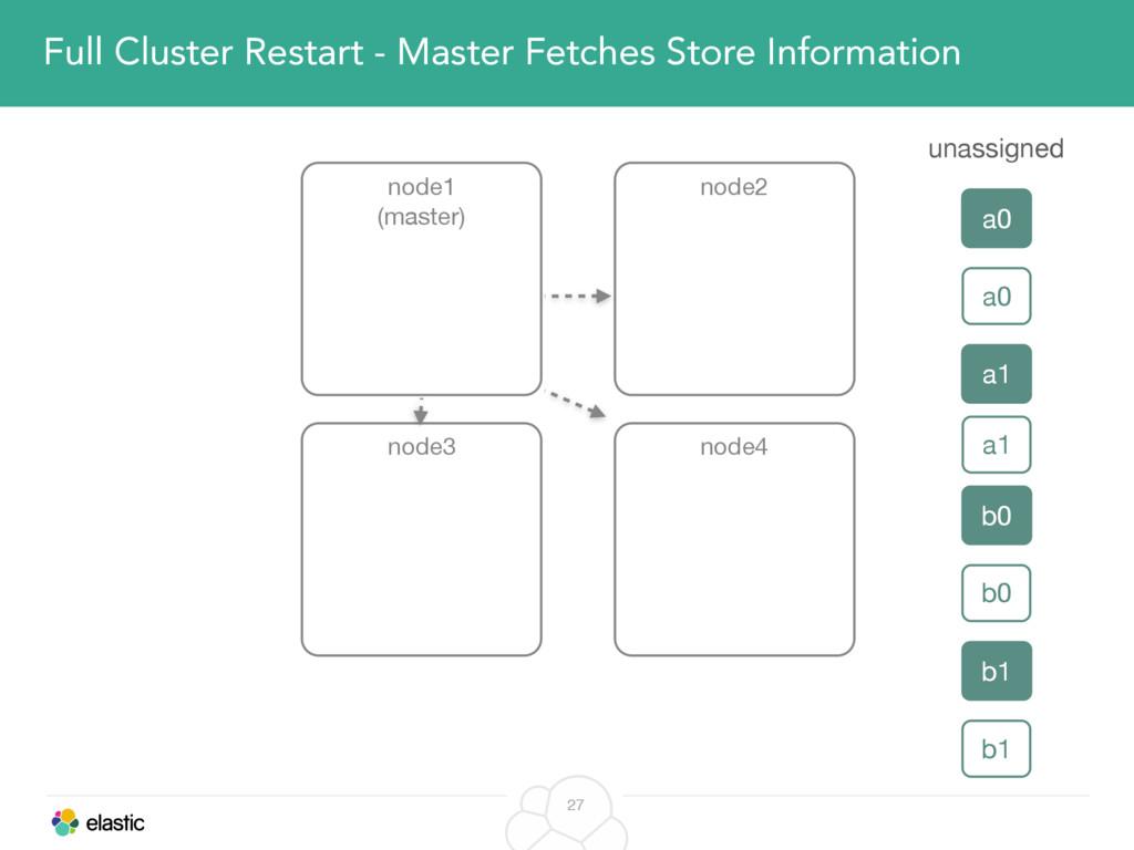 27 Full Cluster Restart - Master Fetches Store ...