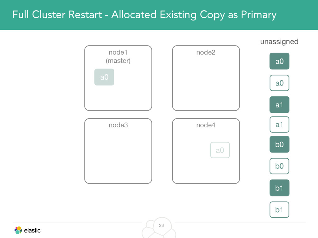 28 Full Cluster Restart - Allocated Existing Co...