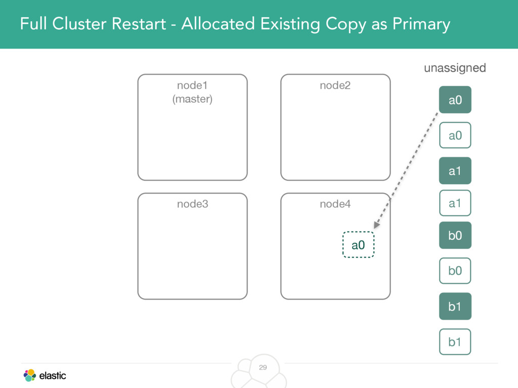 29 Full Cluster Restart - Allocated Existing Co...