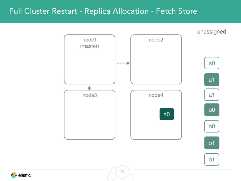 30 Full Cluster Restart - Replica Allocation - ...