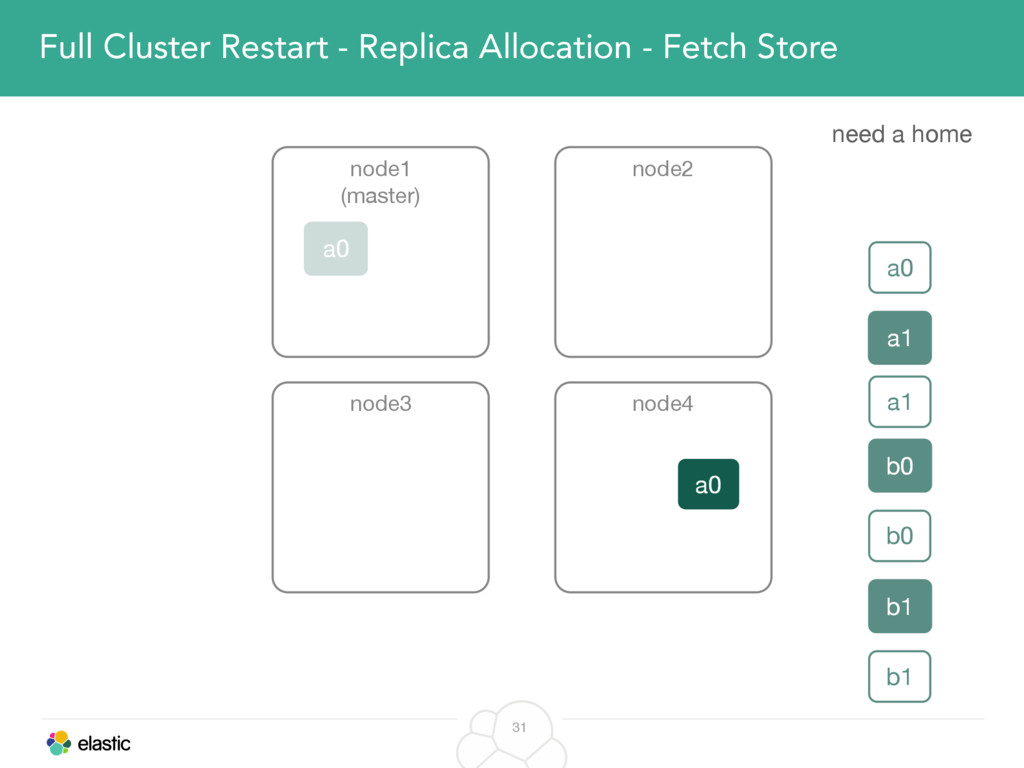 31 Full Cluster Restart - Replica Allocation - ...