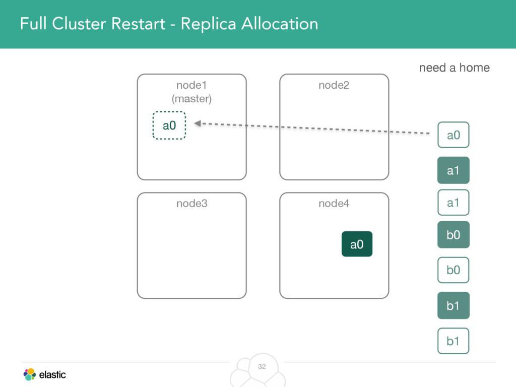 32 Full Cluster Restart - Replica Allocation no...