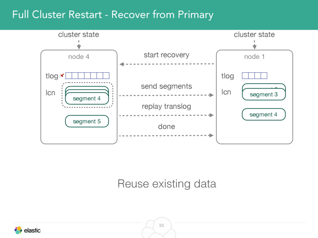 33 Full Cluster Restart - Recover from Primary ...