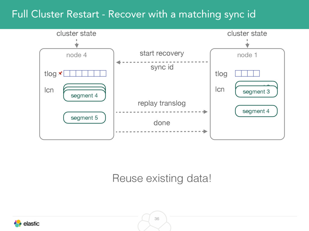 36 Full Cluster Restart - Recover with a matchi...