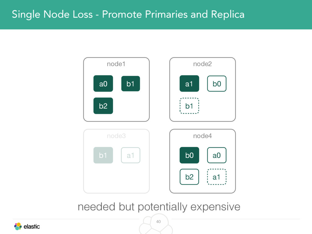 40 Single Node Loss - Promote Primaries and Rep...