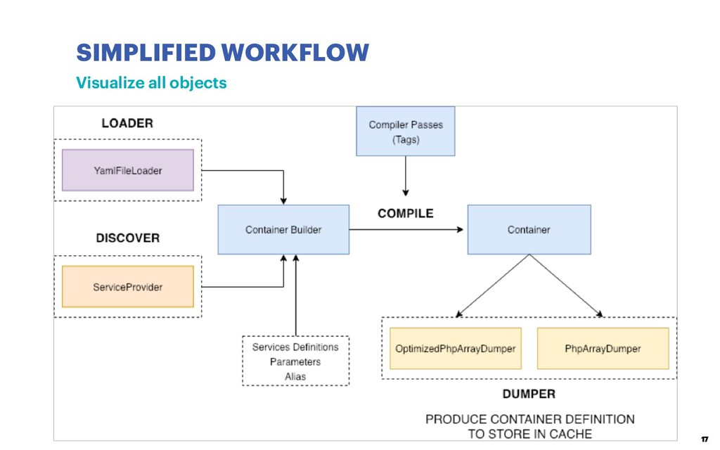 17 SIMPLIFIED WORKFLOW Visualize all objects