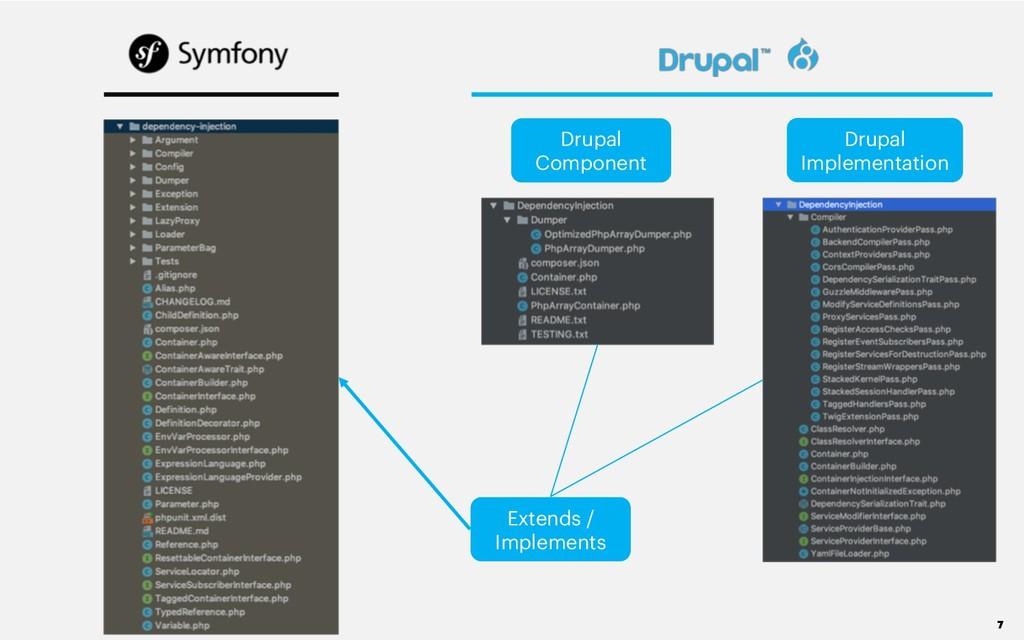 7 Drupal Component Drupal Implementation Extend...
