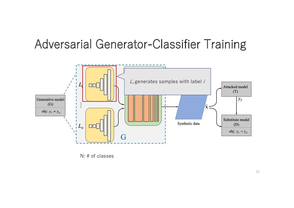 Adversarial Generator-Classifier Training Li ge...