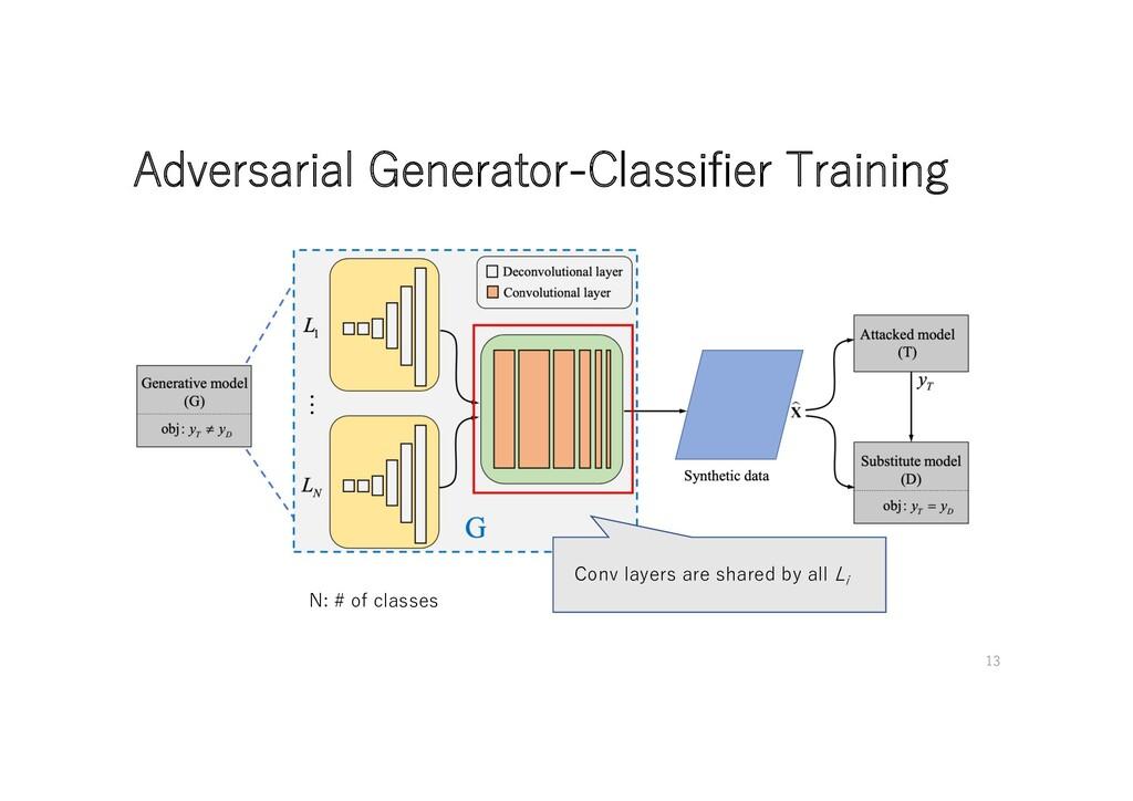 Adversarial Generator-Classifier Training Conv ...