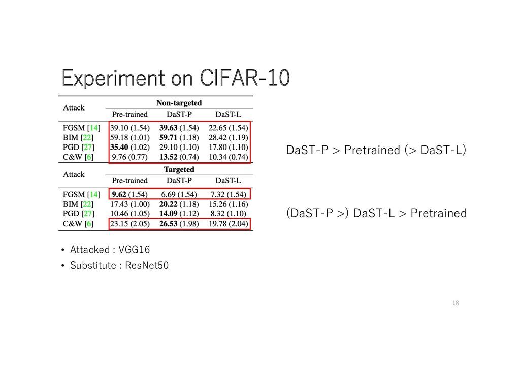 Experiment on CIFAR-10 DaST-P > Pretrained (> D...