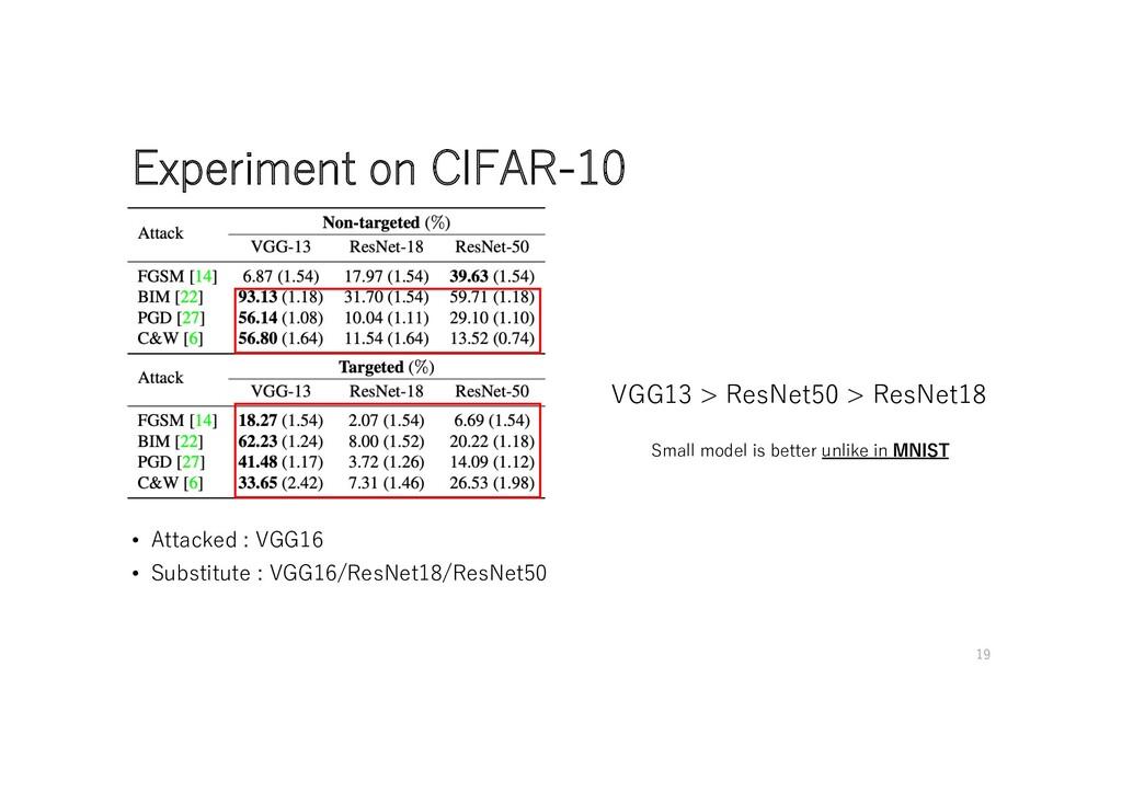 Experiment on CIFAR-10 VGG13 > ResNet50 > ResNe...