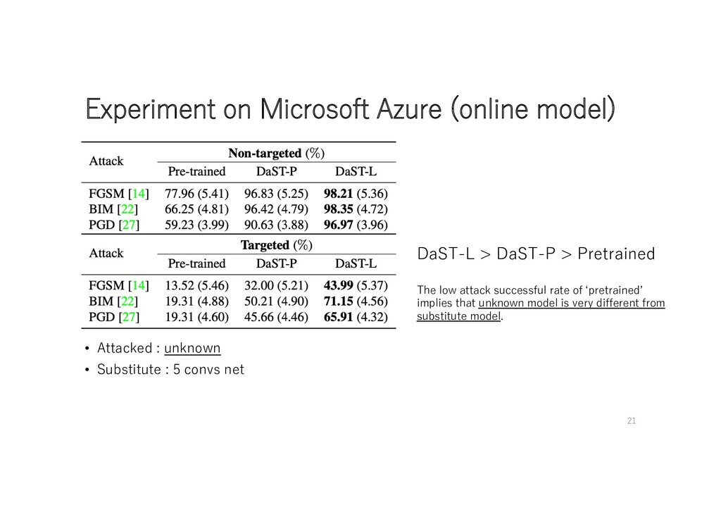 Experiment on Microsoft Azure (online model) Da...