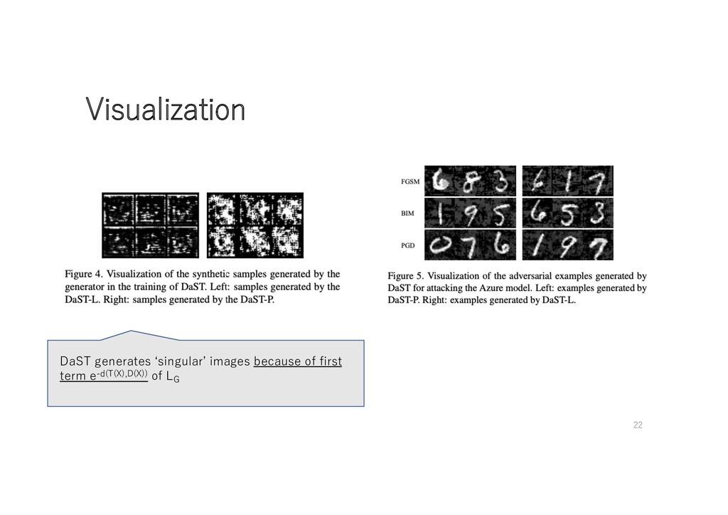 Visualization DaST generates ʻsingular' images ...