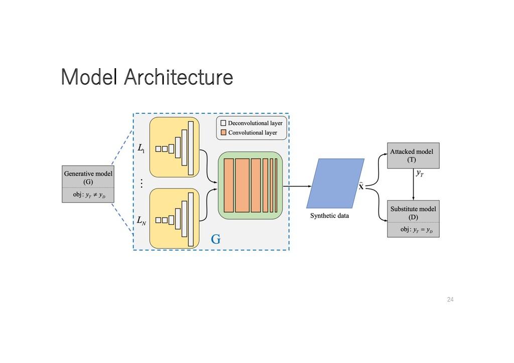Model Architecture 24