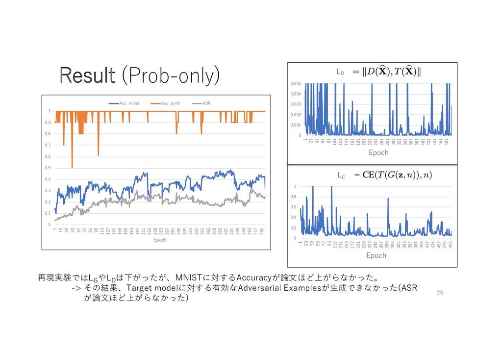Result (Prob-only) 再現実験ではLG やLD は下がったが、MNISTに対す...