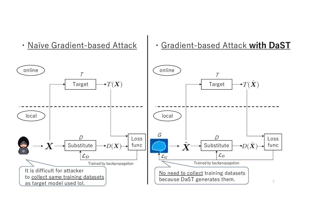 ・Naïve Gradient-based Attack online local Targe...