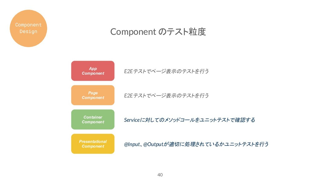 40 Component のテスト粒度 App Component Page Componen...