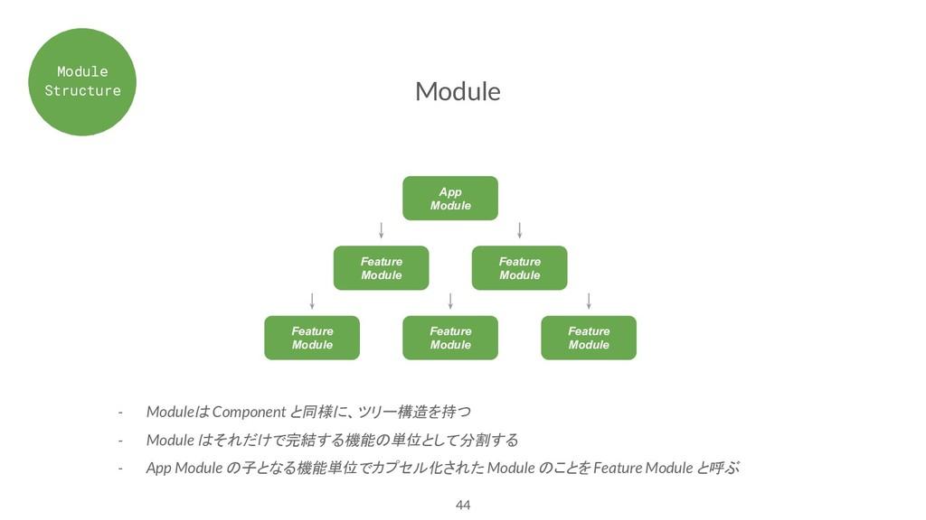 44 Module App Module Feature Module Feature Mod...