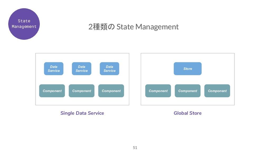 51 2種類の State Management Component Single Data ...
