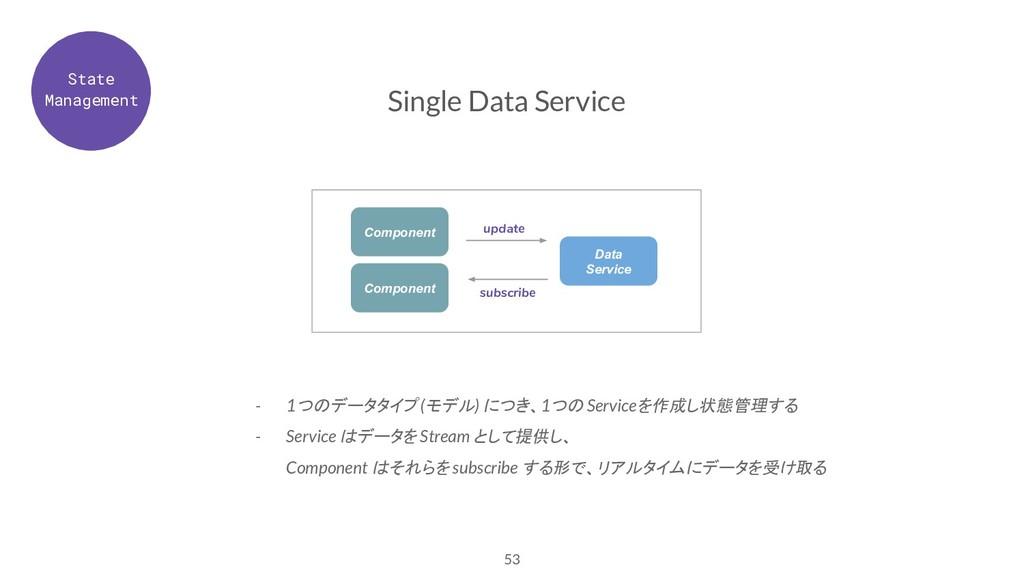 53 Single Data Service - 1つのデータタイプ (モデル) につき、1つ...