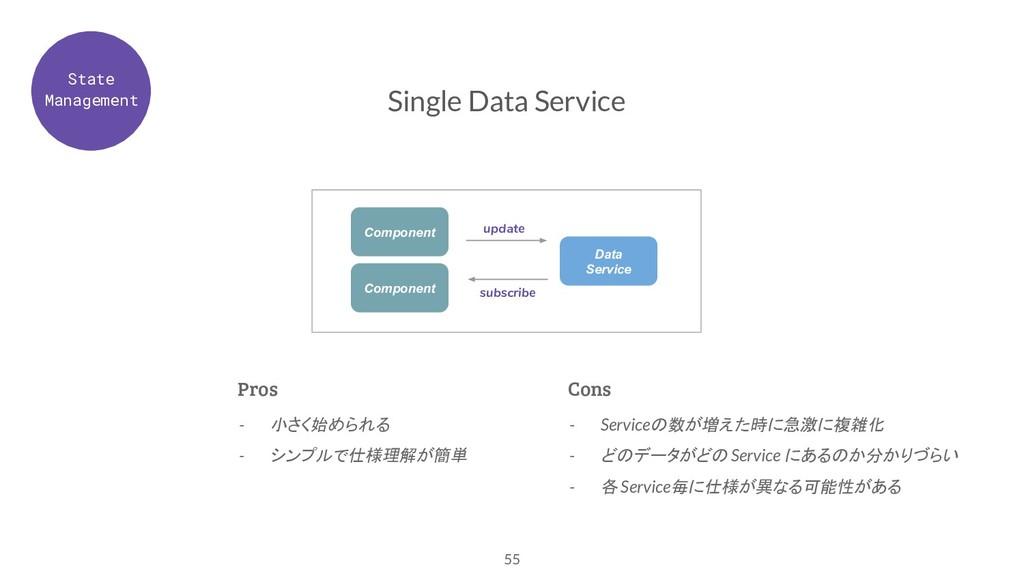 55 Single Data Service Data Service Component C...