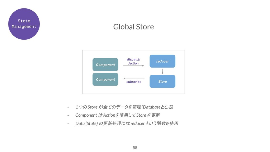 58 Global Store - 1つの Store が全てのデータを管理 (Databas...